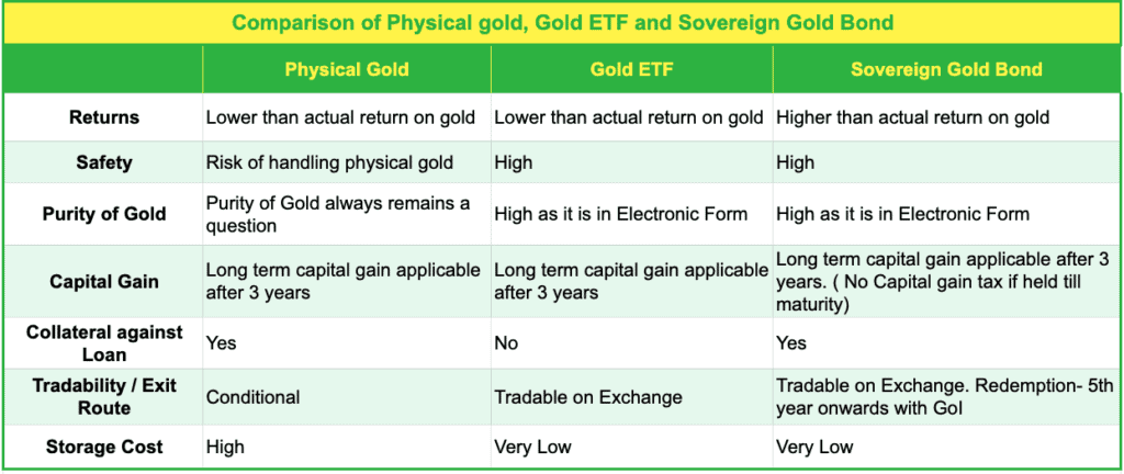 Comparison between Physical Gold, Gold ETF and Sovereign Gold Bond