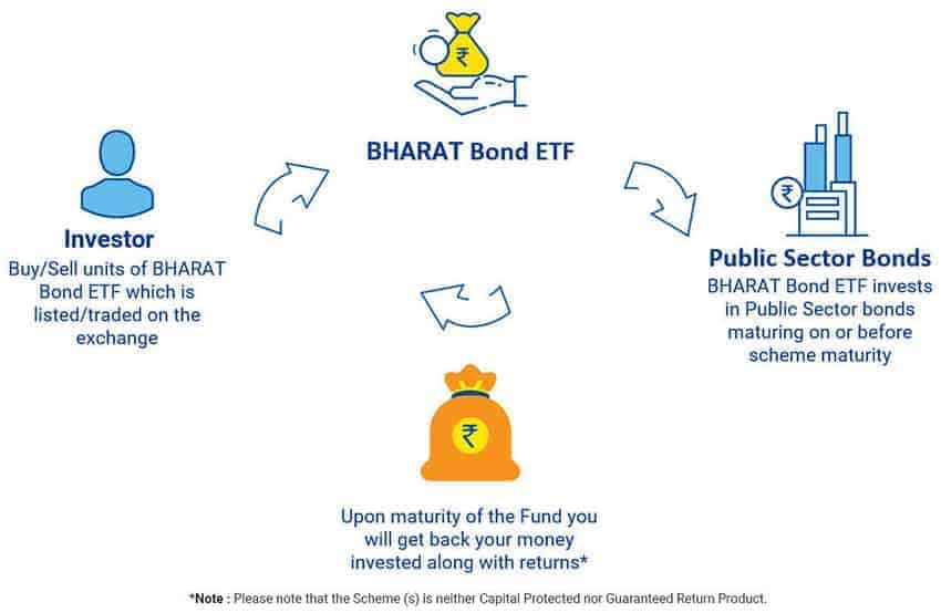 How Bharat Bond ETF Works