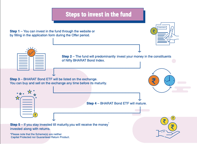 Steps To Invest in Bharat Bond ETF